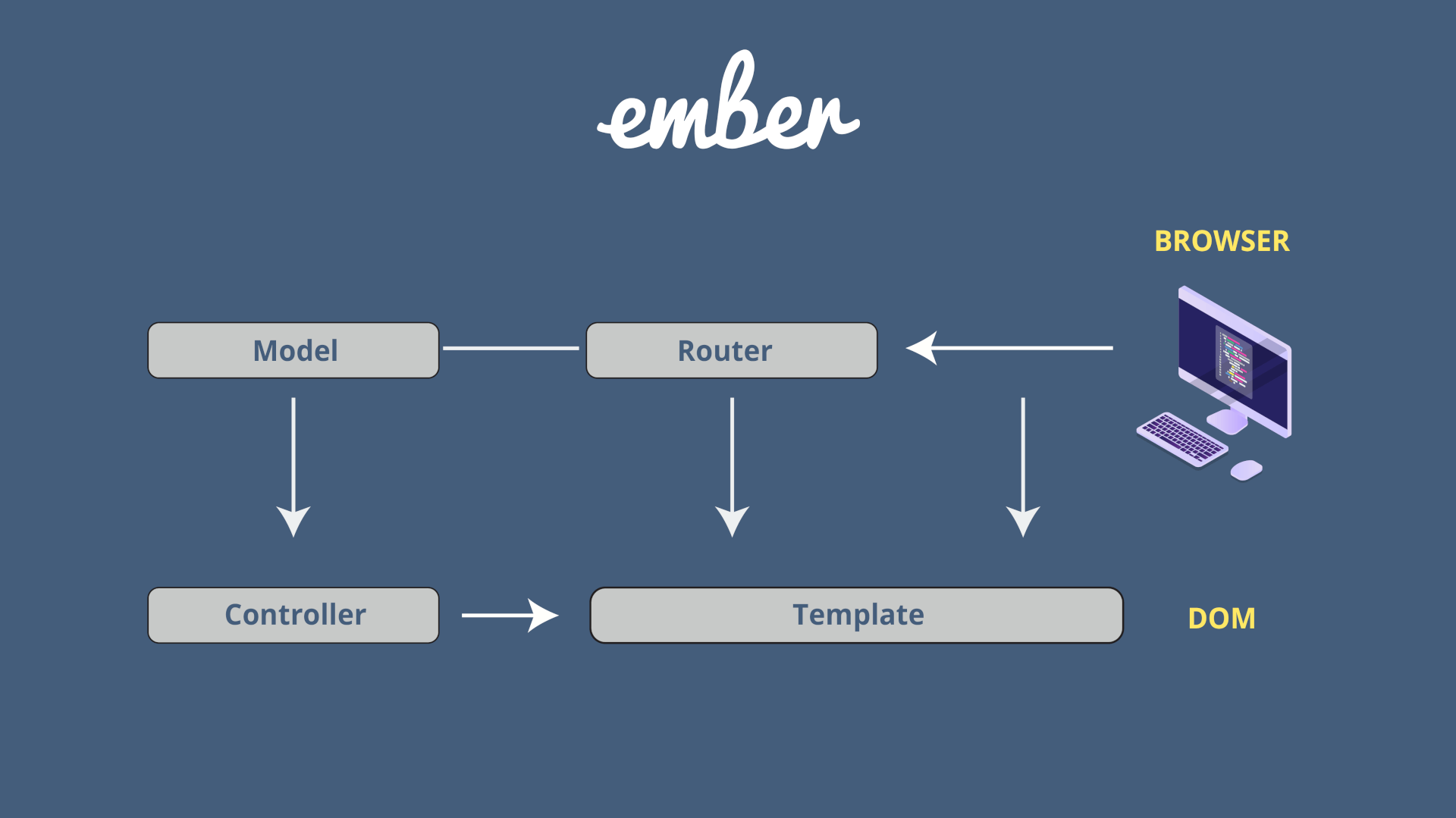 5JS Frameworks: Ember