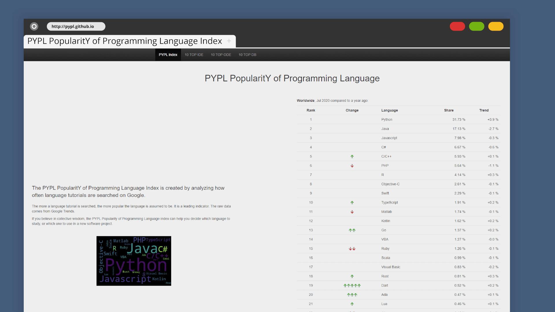 PYPL Server-Side stats