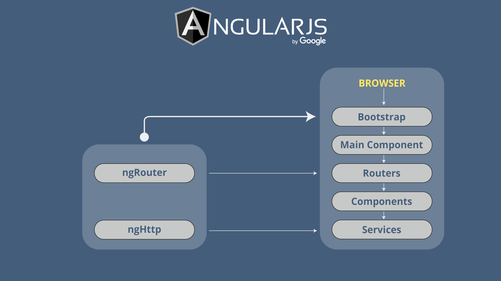 5 JS Frameworks: Angular