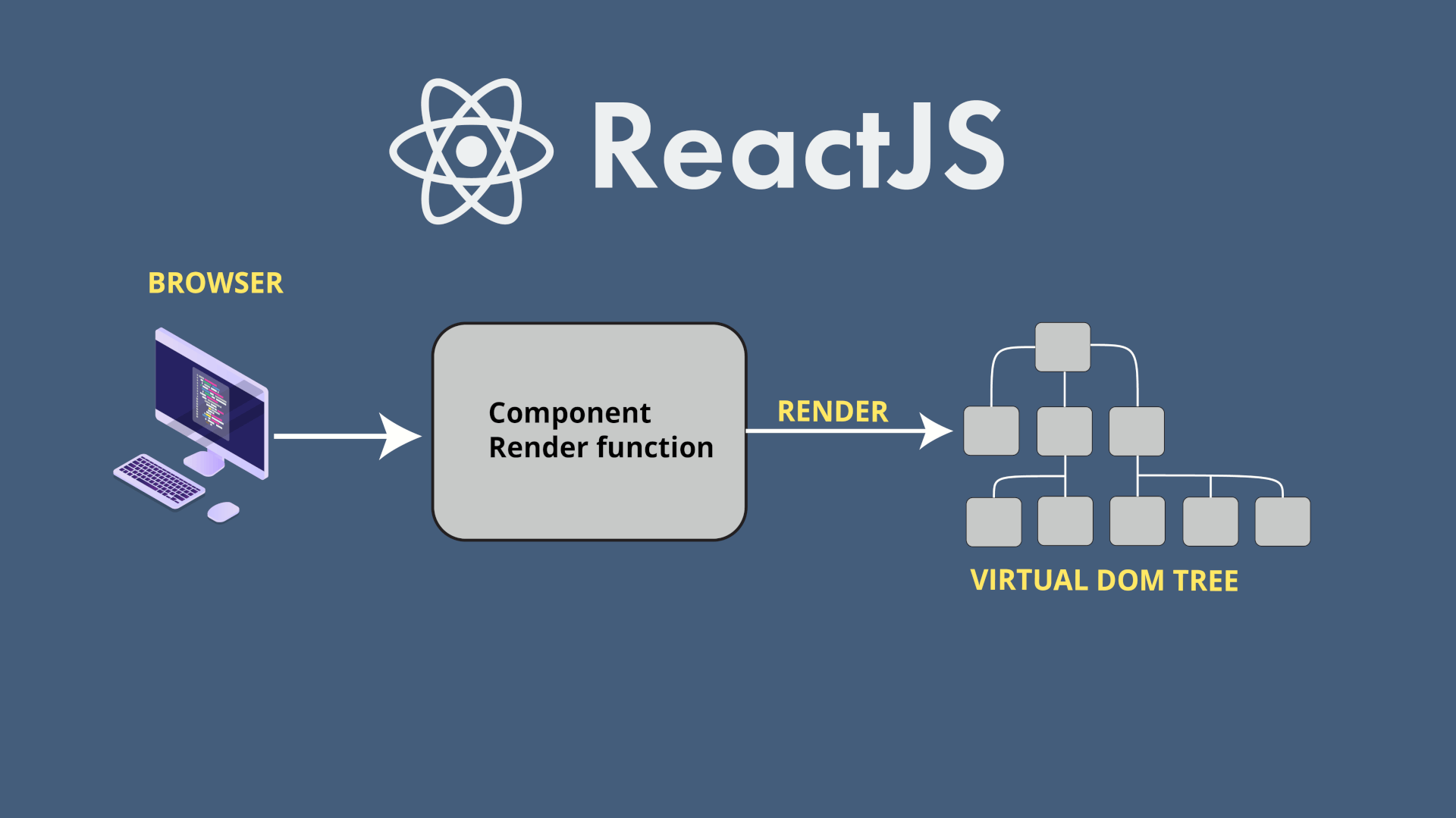 JavaScript libraries: React