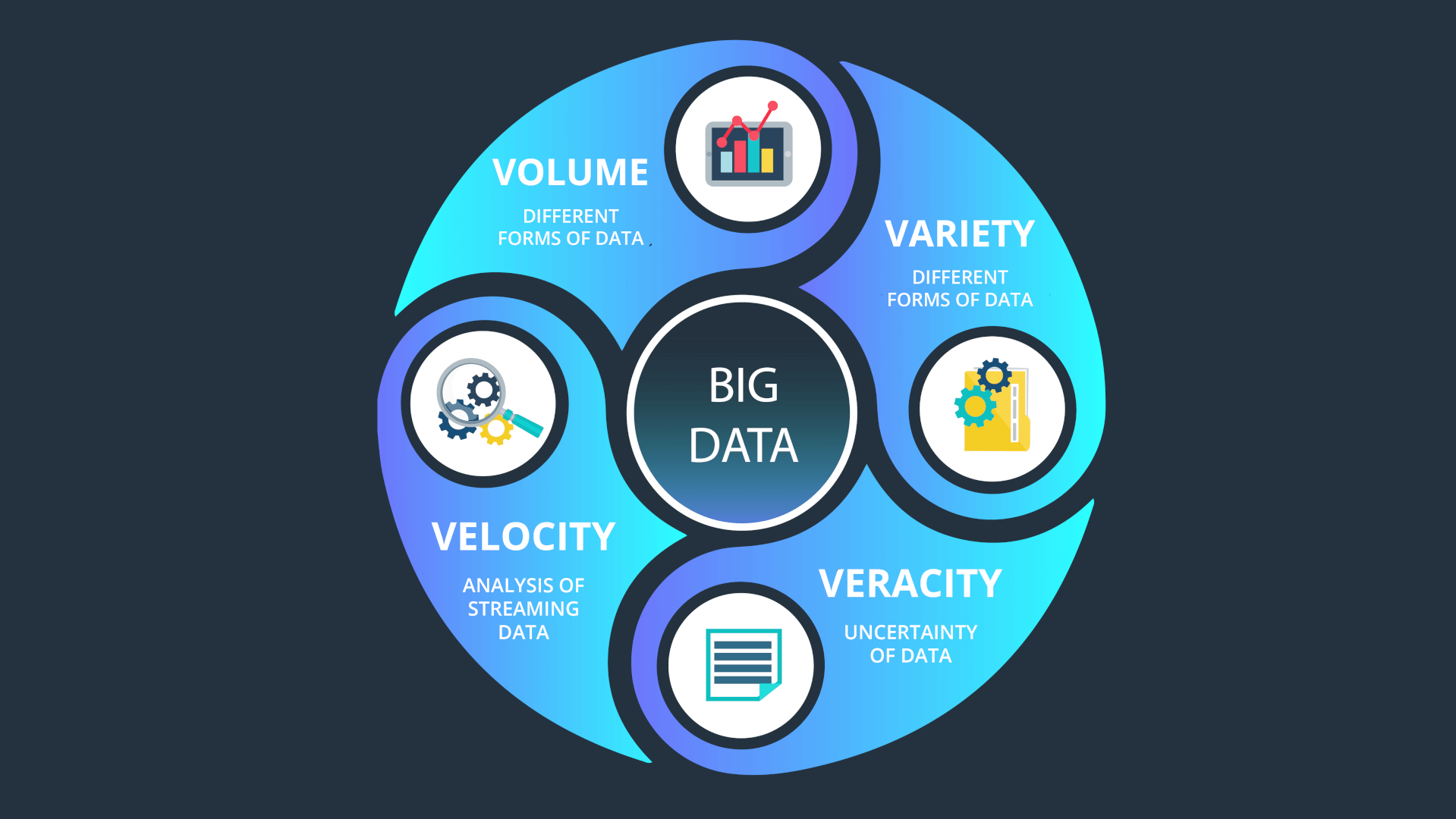 4 Vs of Big Data Basics