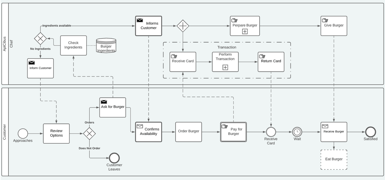 BPMN AptCibus Basic Map Example