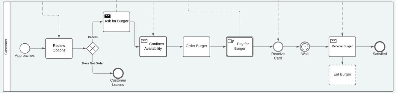 BPMN Diagram step 1