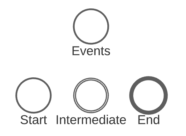 BPMN Event and Activity types