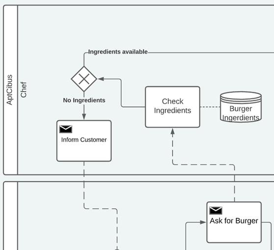 BPMN Explanation step 2