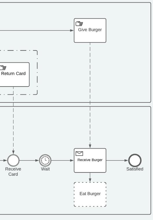 BPMN step 5