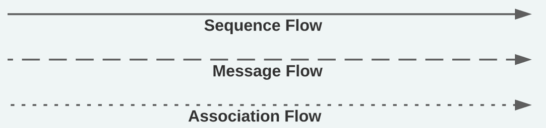 BPMN Connectivity or Flow Objects