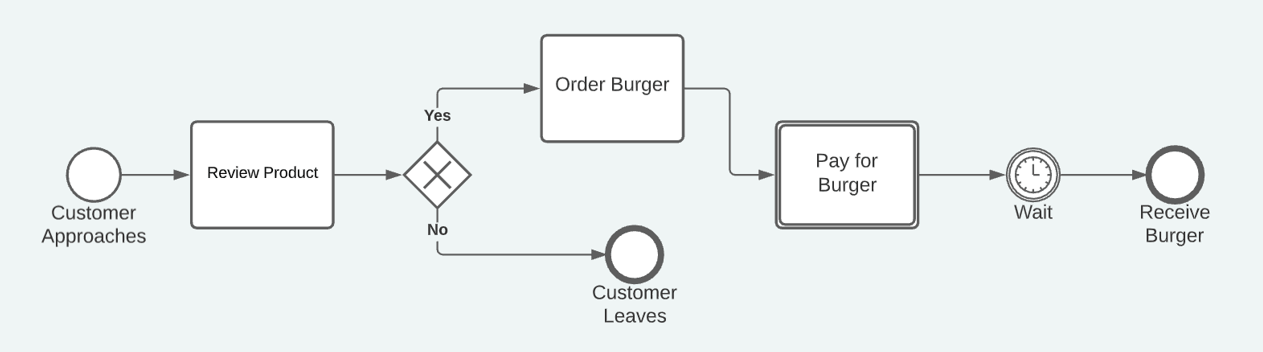 BPMN basic customer perspective