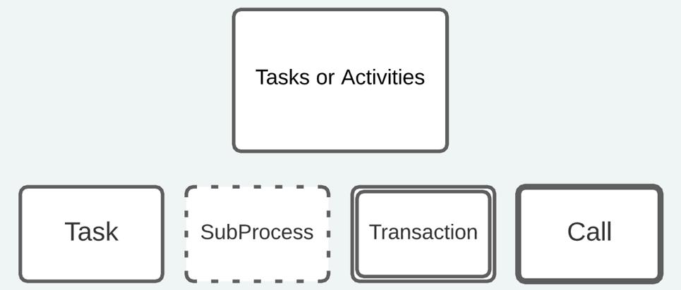 BPMN Tasks or Activities objects