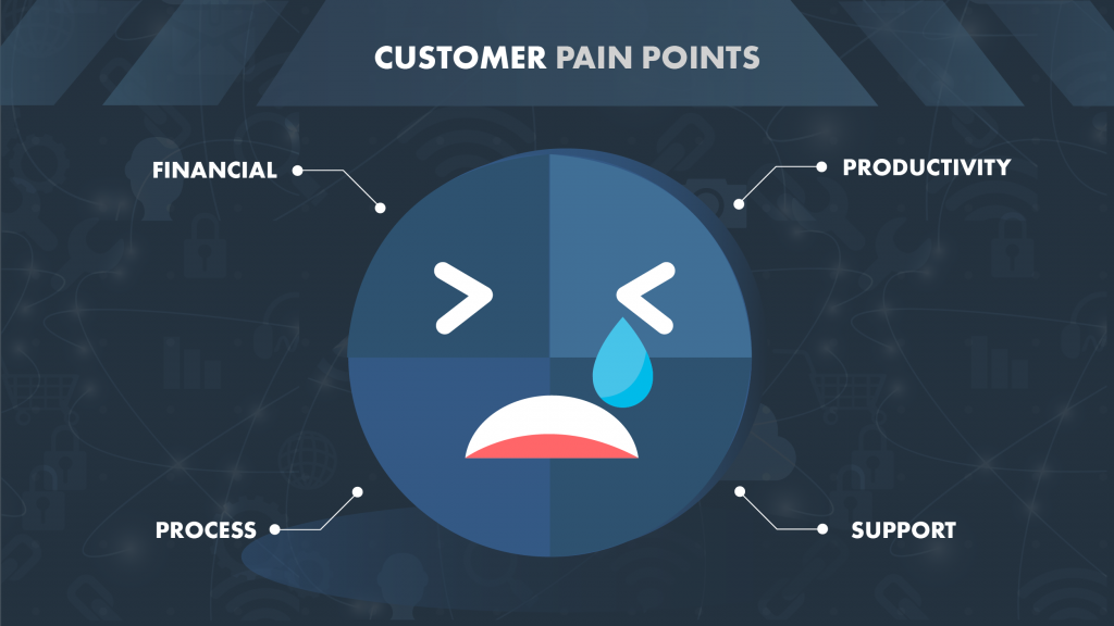 Digital Transformation Customer Pain Points