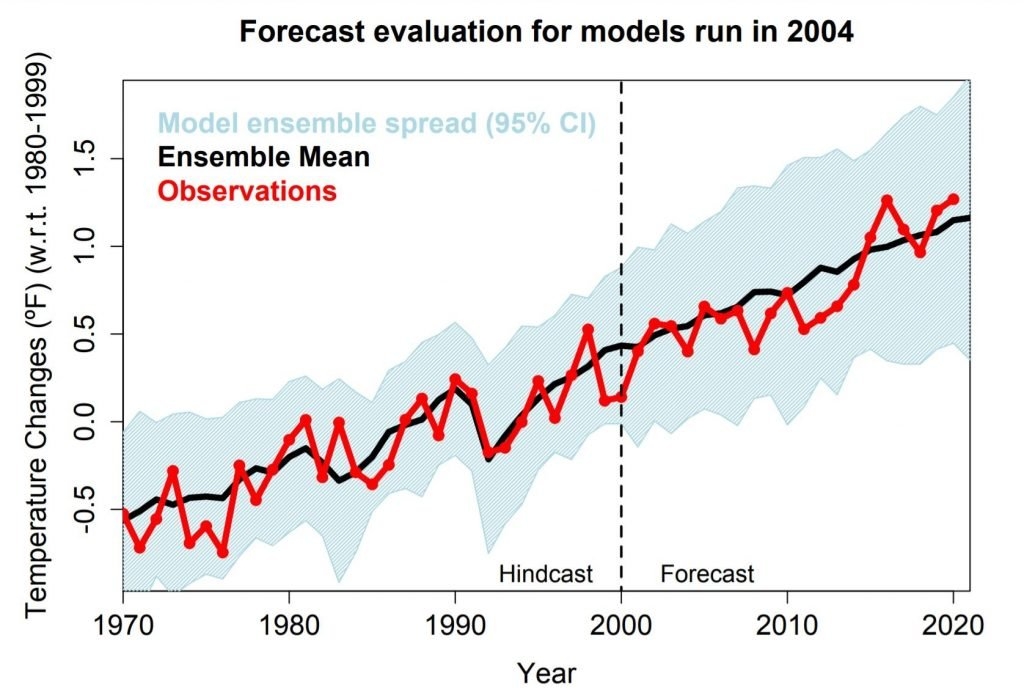 Global Warning Predictions model comparison 2004