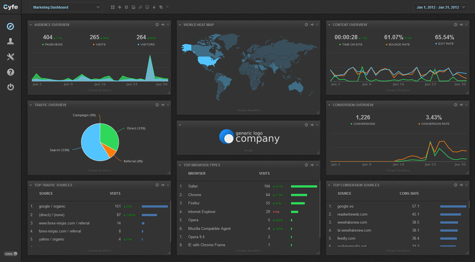 Cyfe Analytics Dashboard
