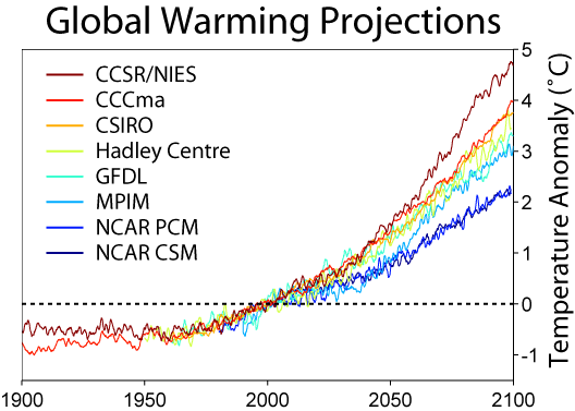 Global Warming Predictions EBS