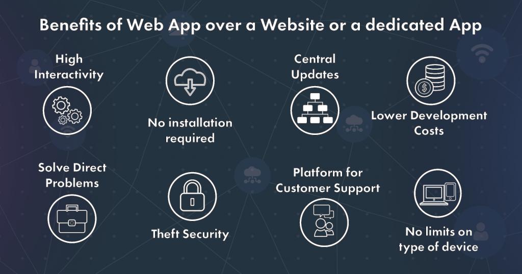 Benefits of Web App over Websites