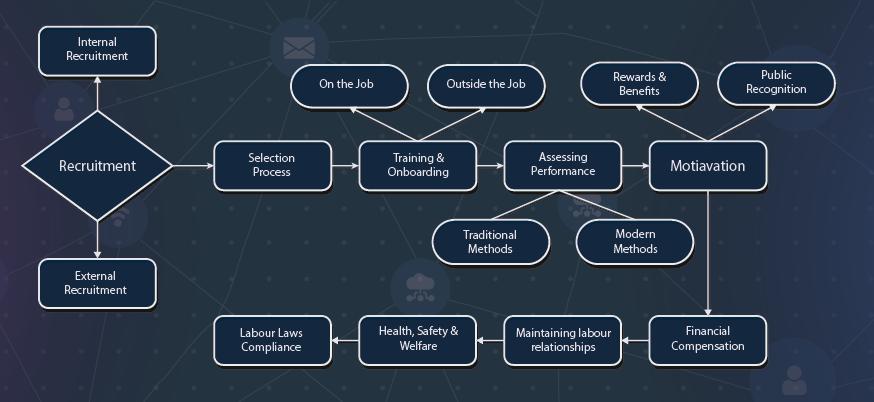 HRM Processes
