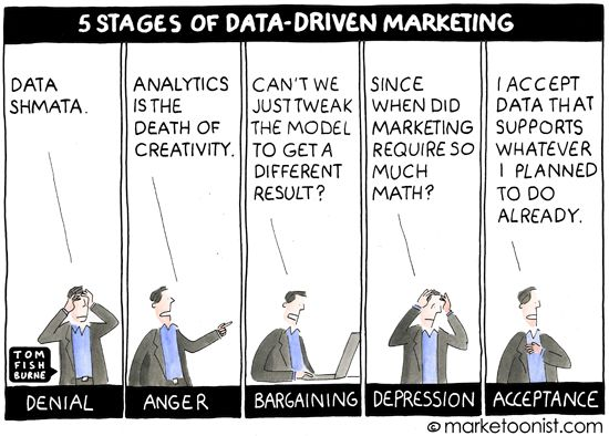 Data-Drive Marketing Decisions
