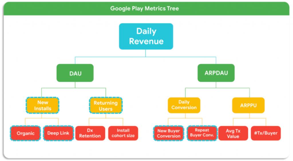 Google Play Metrics Tree Product Metrics