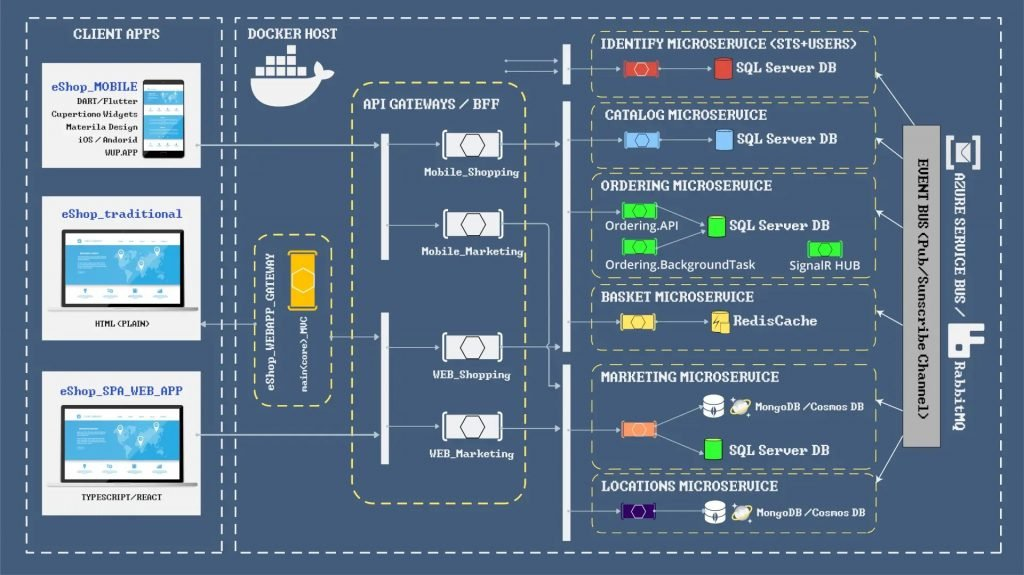 Microservices structure for Cybersecurity