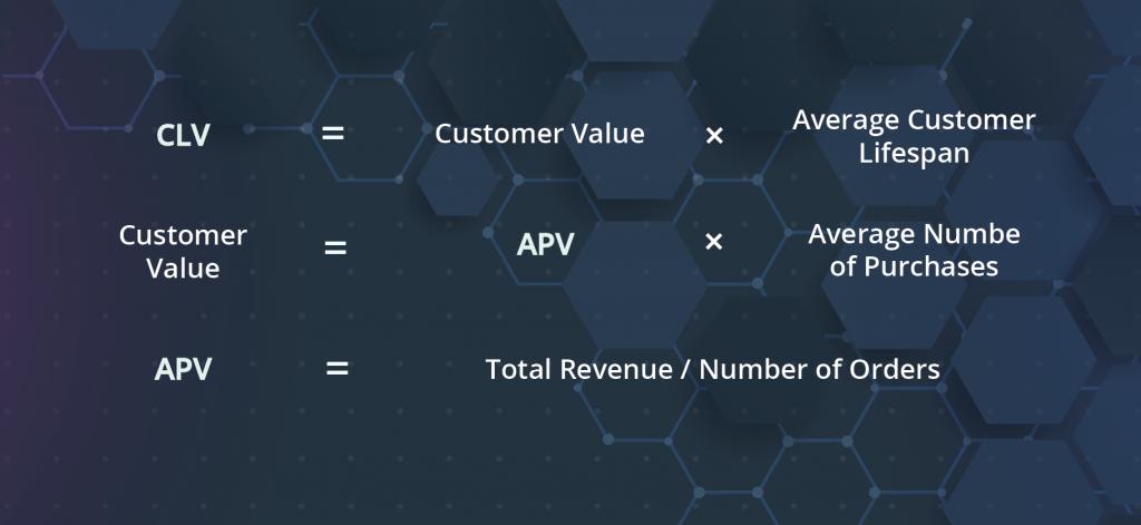 CLV Product Metrics Formula