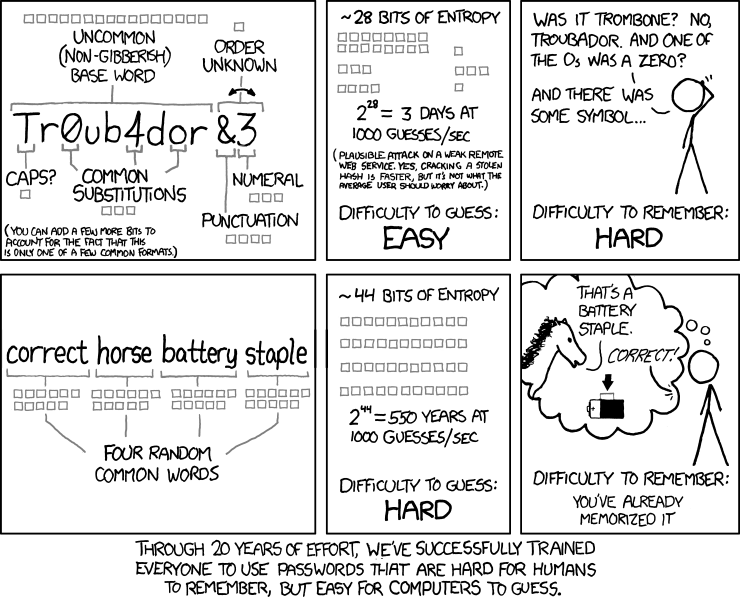 Cybersecurity xkcd Password meme