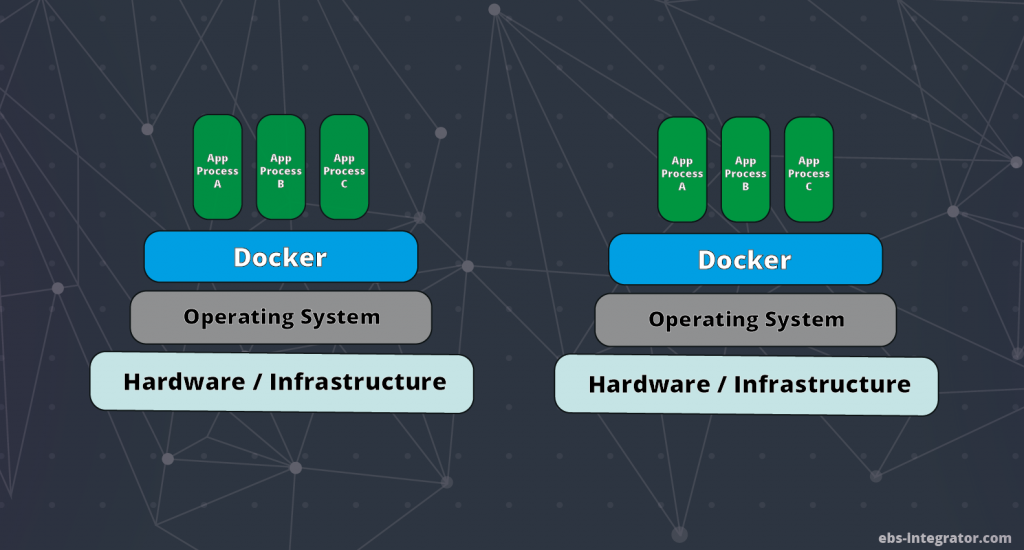Two servers with docker