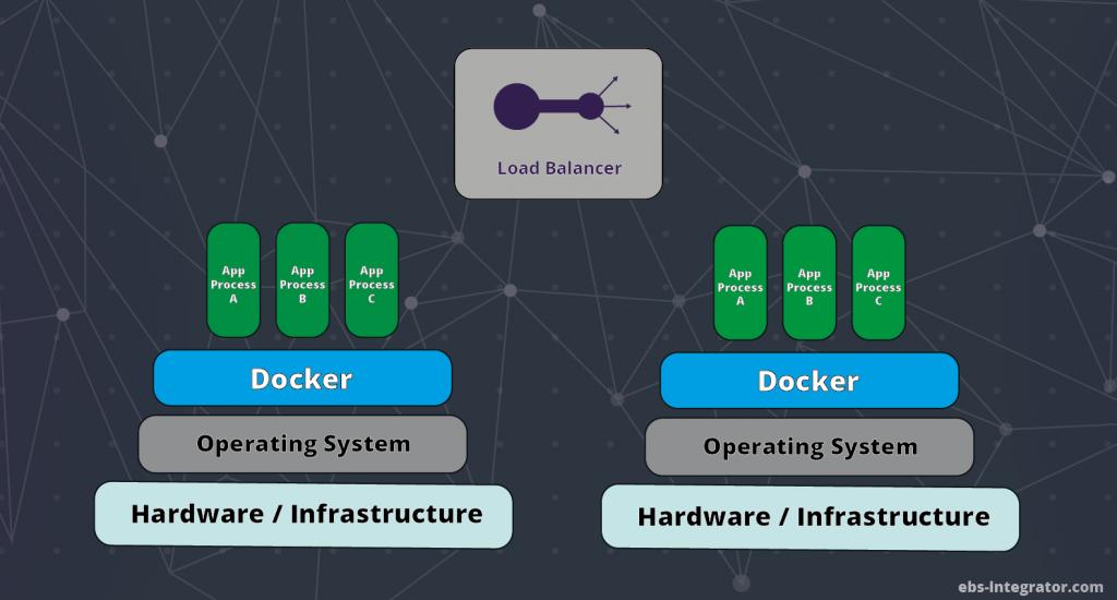 Two servers with docker and loadbalancer