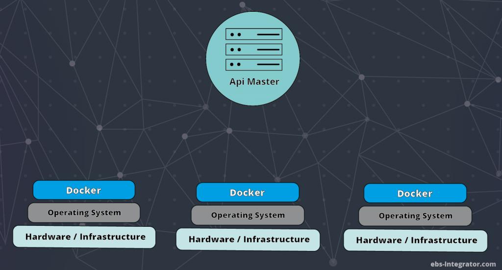 API server kubernetes