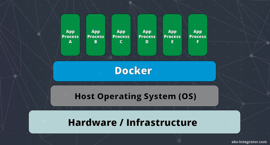 Docker interaction with Hardware and OS