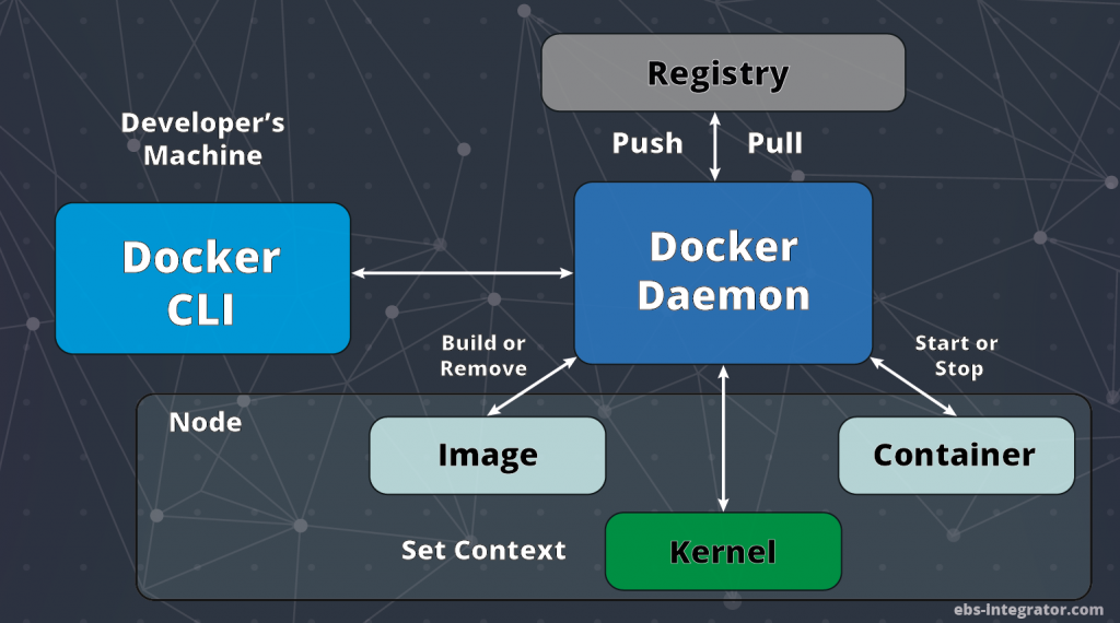 Docker Daemon structure and interactions