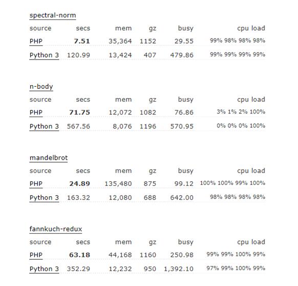 Python vs PHP benchmark example