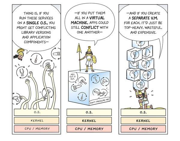 Comic describing the drawbacks of VMs