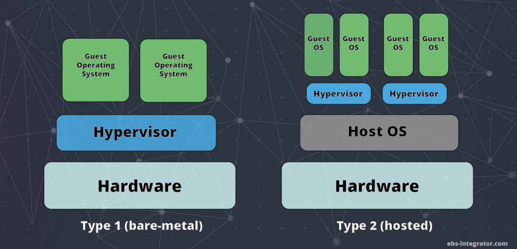 2 Types of Hypervisors, Bare-metal and Hosted