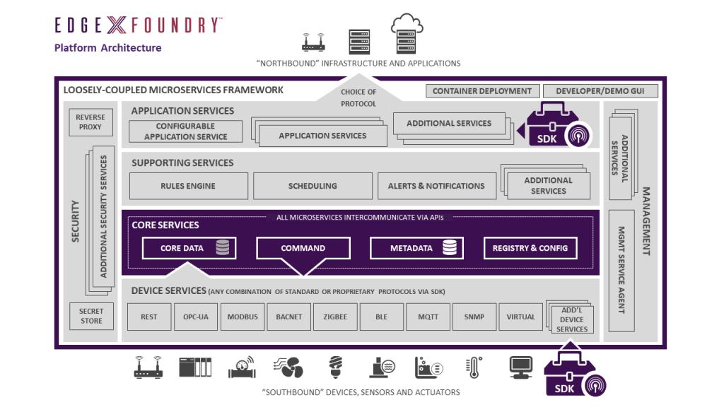 Edge X foundry architecture template