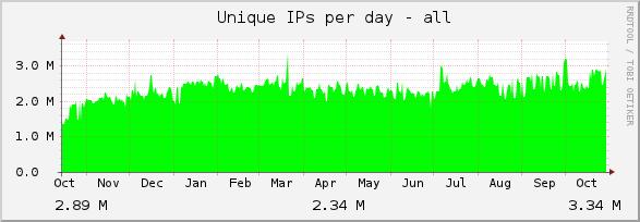 WayBack Machine visits per day