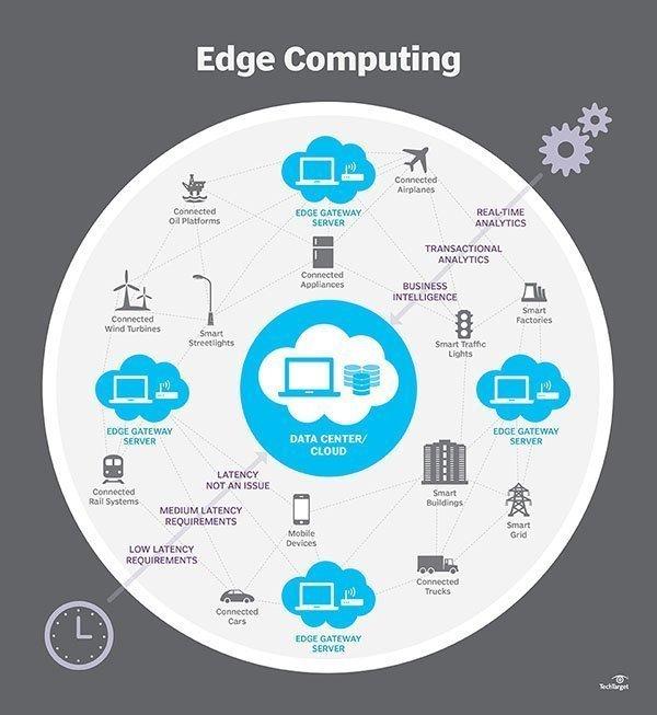 Edge Computing Explained