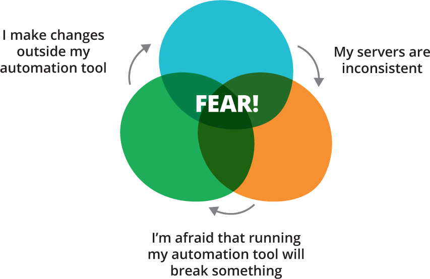 Fear of Automation meme Infrastructure as Code meme